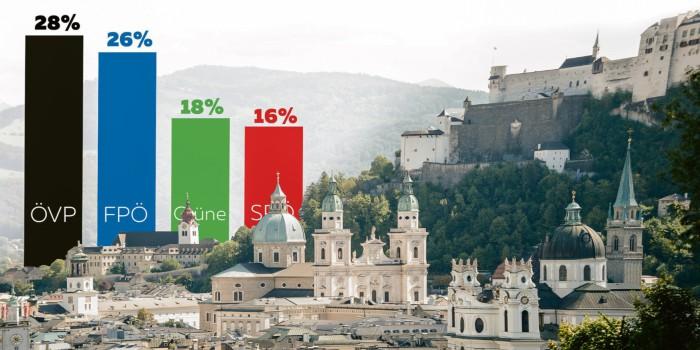 In Zeiten des Umbruchs: Wie Salzburg jetzt wählen würde